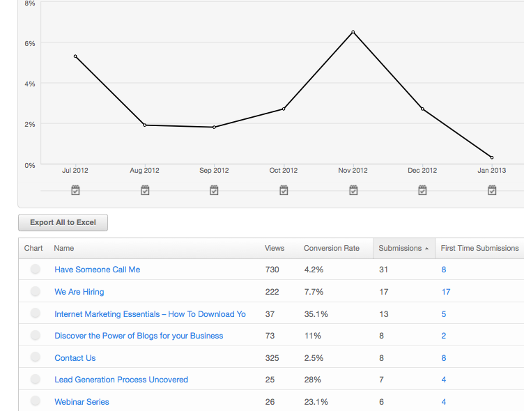 conversion stats for landing pages