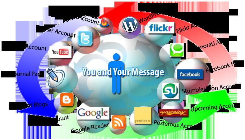 Atlanta Social Media Marketing