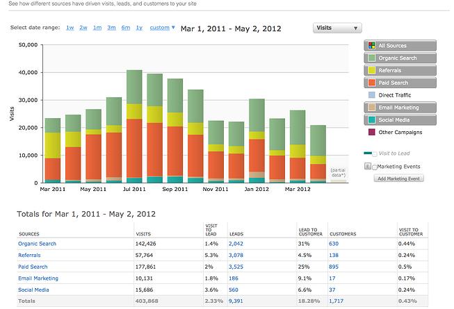blogging results