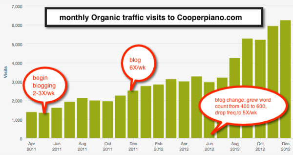 Business Blogging Services From 98toGo That Helped Cooper Music resized 600
