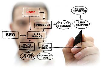 Full Internet Marketing Service