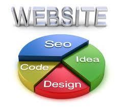 websites content