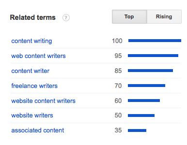 Content Writers top Searches related terms