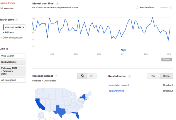 trends in web search resized 600