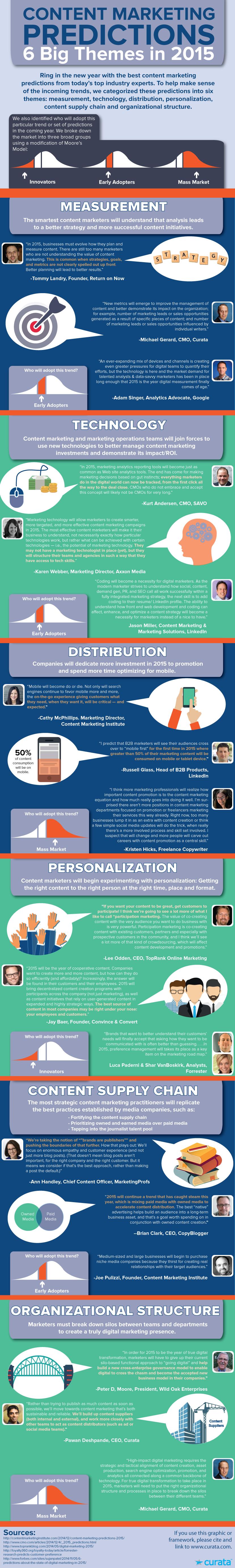 predictions-infographic-curata