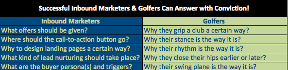 Inbound  marketers and  golfers should have conviction