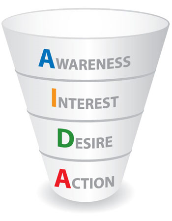 Steps for automating your sales funnel
