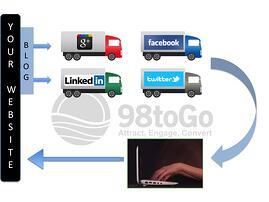 blog_distribution_98togo