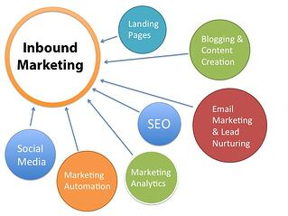 inbound_marketing_graphic